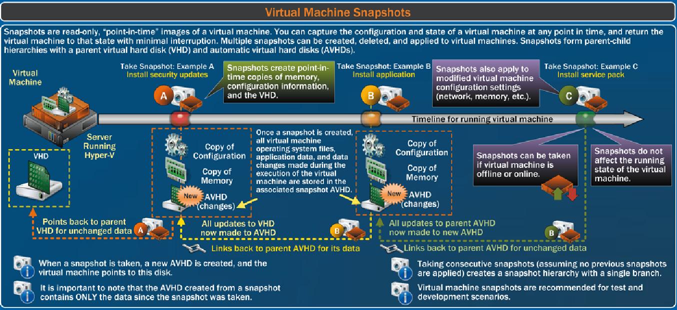 machine virtuelle