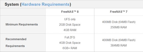 Freenas Requirements